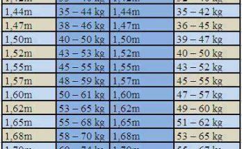 Bảng chiều cao cân nặng chuẩn của nam và của nữ