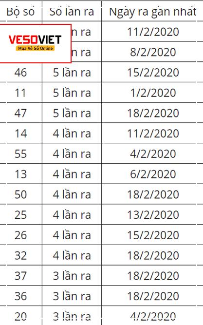 Cách chọn bộ số theo tần suất thống kê